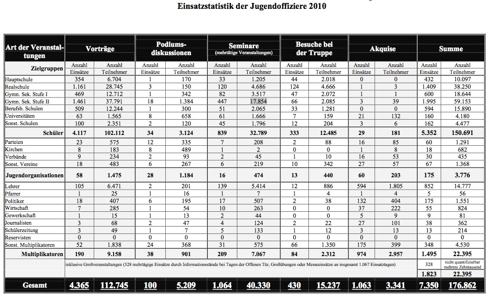 Einsatzstatistik Jugendoffiziere 2010